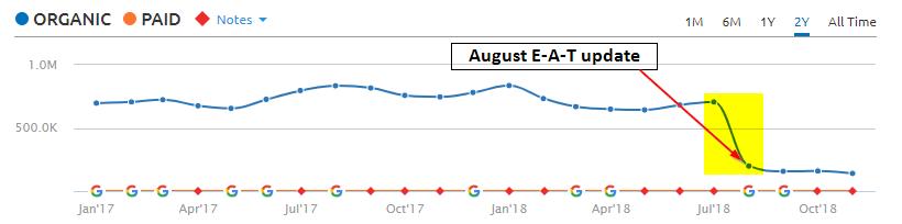 Prevention.com August 2018 Algorithm update impact