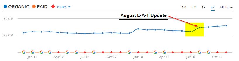 NHS.co.uk August 2018 Algorithm update impact