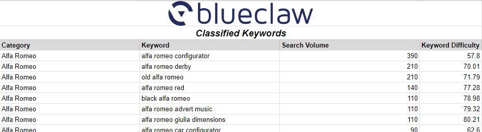 Quick Keyword Classifier Classified Keywords