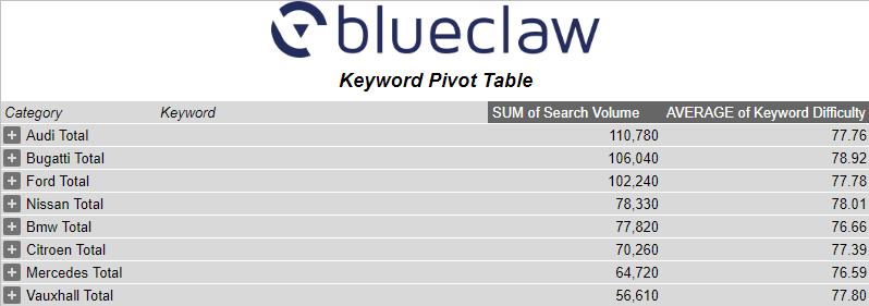 Quick Keyword Classifier Google Sheet Classified Keywords Pivot Table