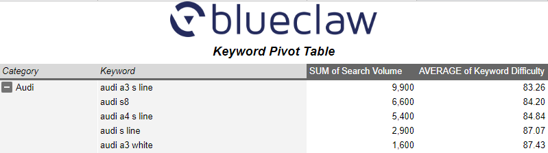 Quick Keyword Classifier Google Sheet Classified Keywords Pivot Table Expanded