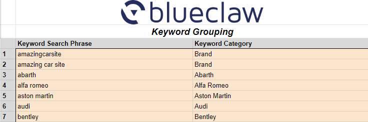 Quick Keyword Classifier Keyword Grouping