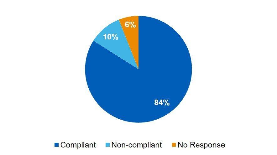 CT registration audit 1