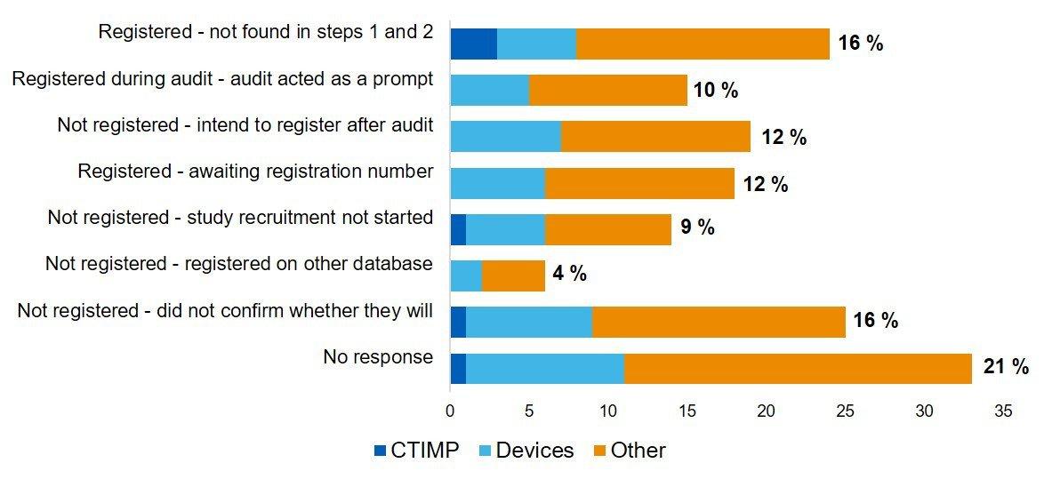CT registration audit 3