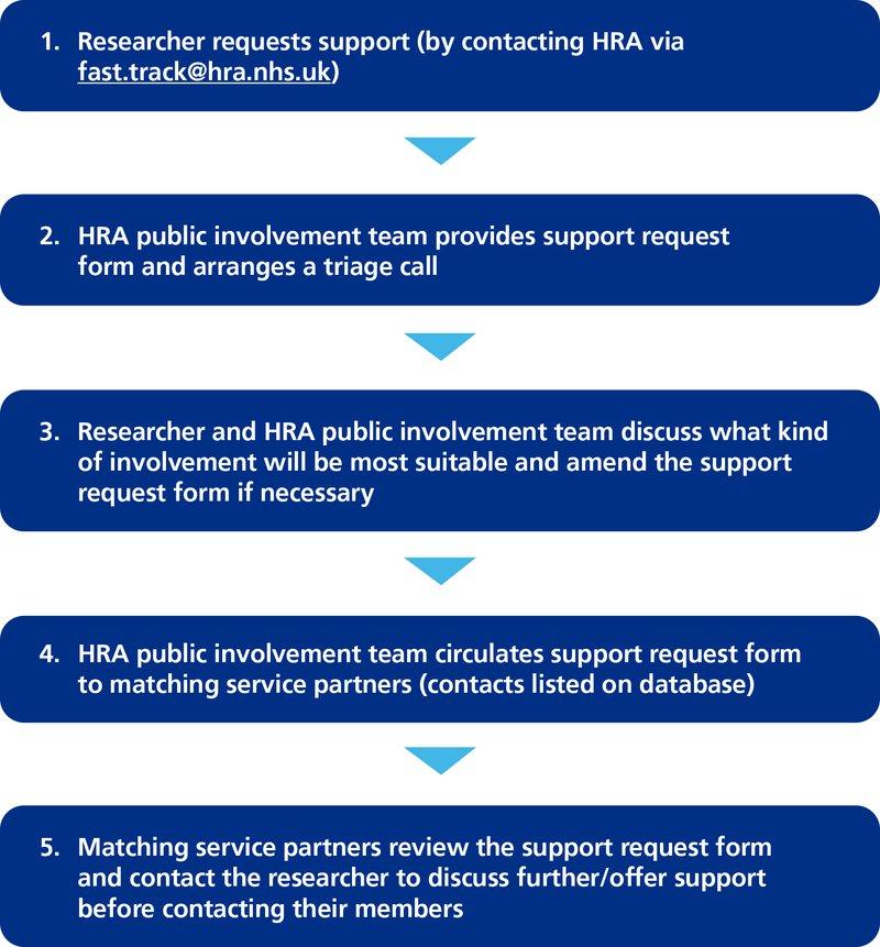 Public involvement service process