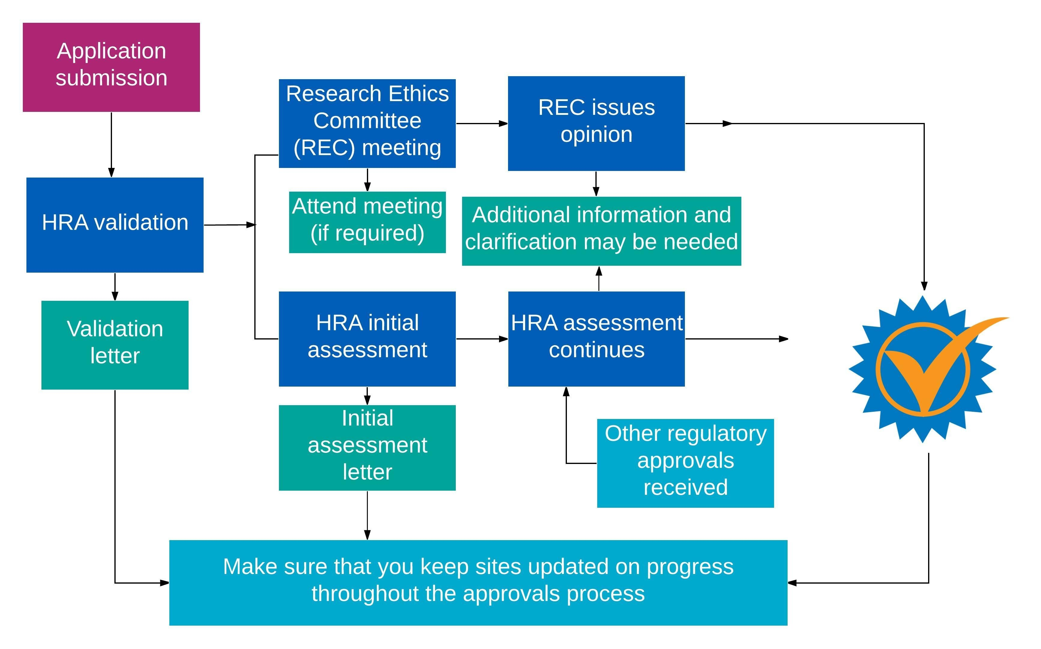 hra-approval-process