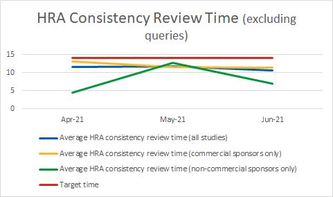 HRA Consistency Review Time Apr-Jun2021.png