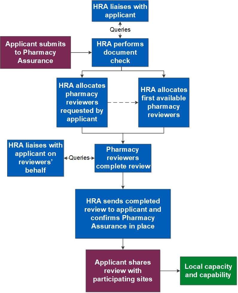 HRA managed process