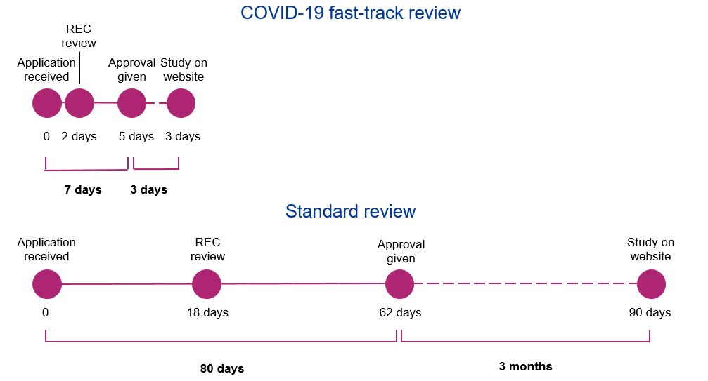 Timeline of the fast-track review process  compared to the standard process