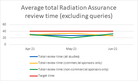 RA Average Review Time Apr-Jun.png