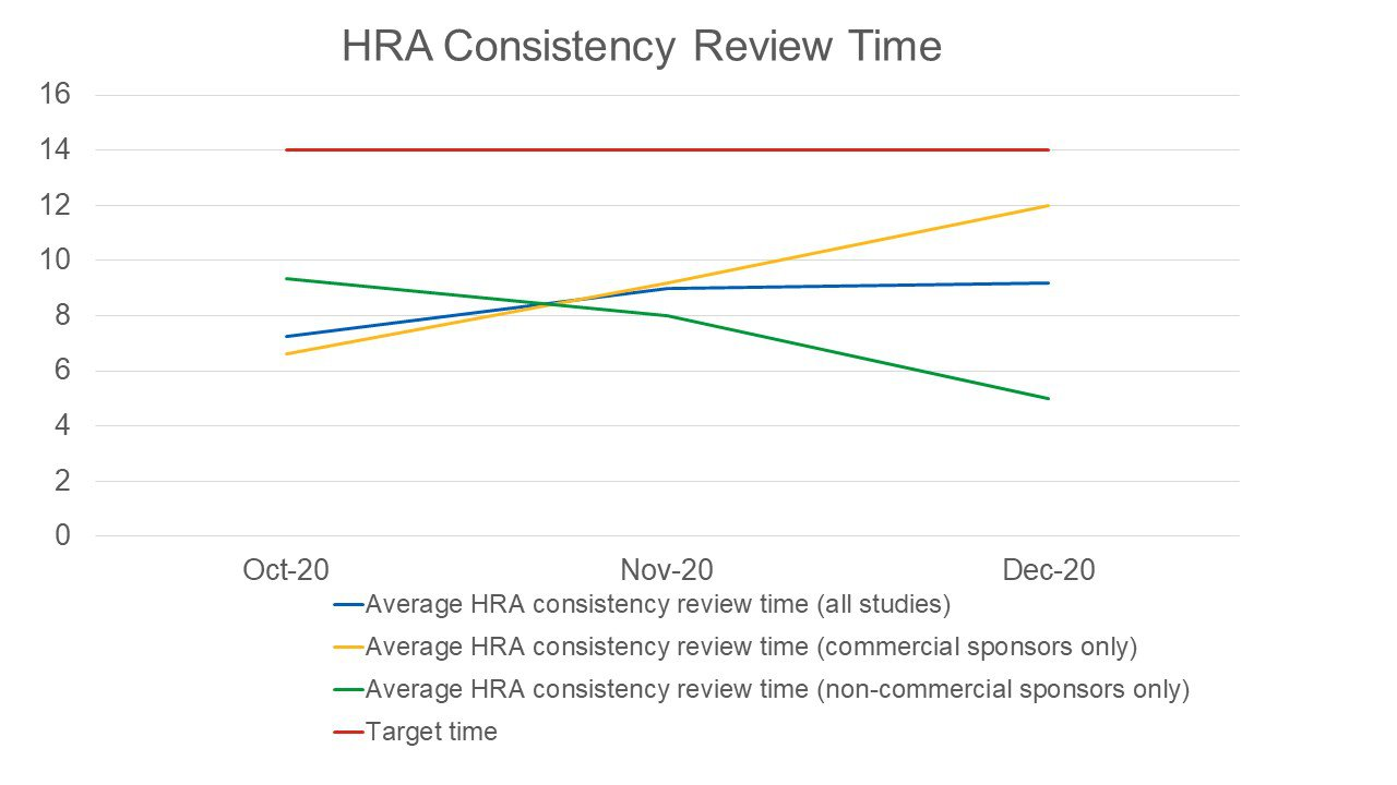 Radiation Assurance Average Consistency Review Time Oct-Dec 2020.jpg