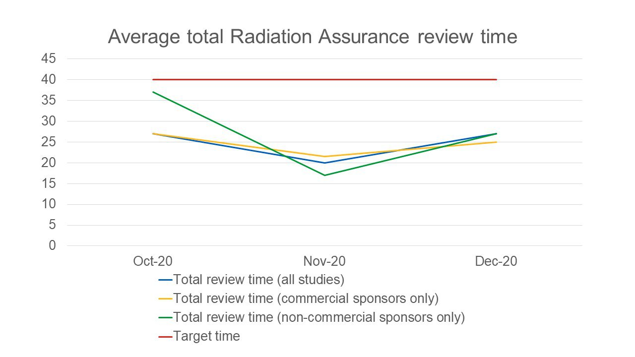 Radiation Assurance Average Total Review Time Oct-Dec 2020.jpg