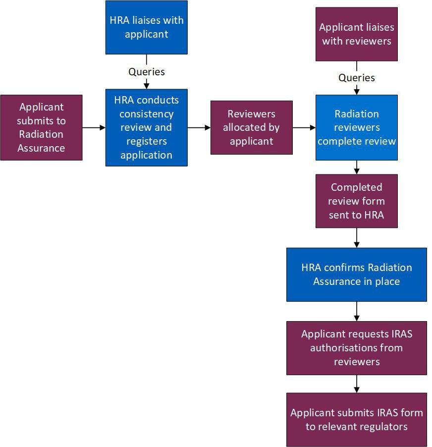 Radiation Assurance self-managed process