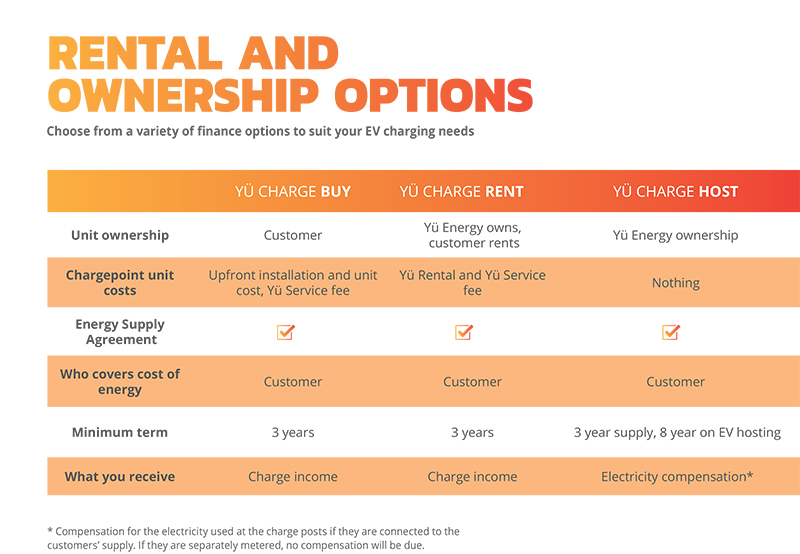 ev options