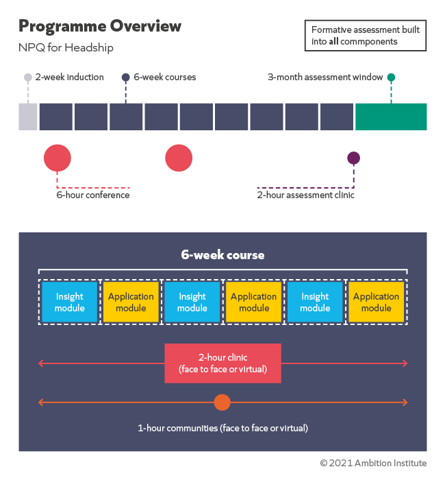 AmbitionInstitute-NPQ_ProgrammeOverview-NPQH.png