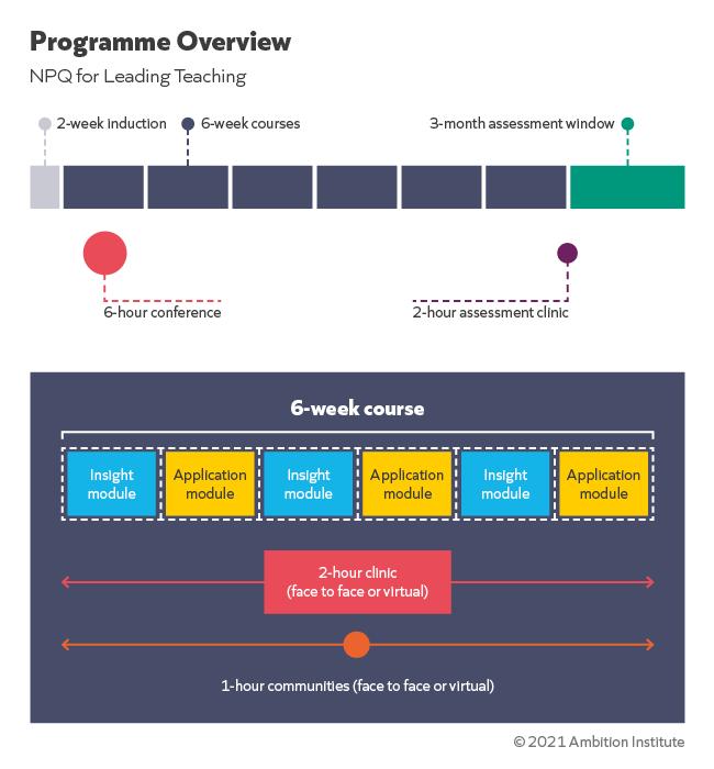 AmbitionInstitute-NPQ_ProgrammeOverview-NPQLT.png