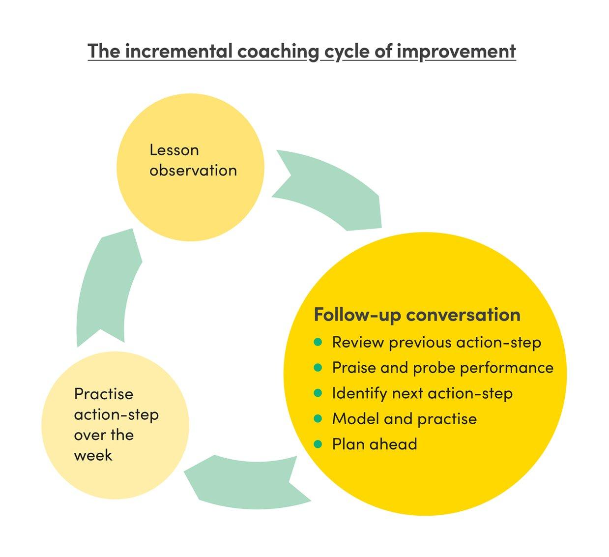Incremental coaching diagram